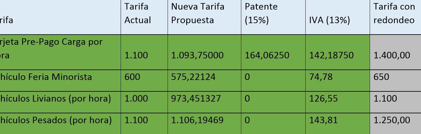 Aplicación del Impuesto al Valor Agregado (IVA)